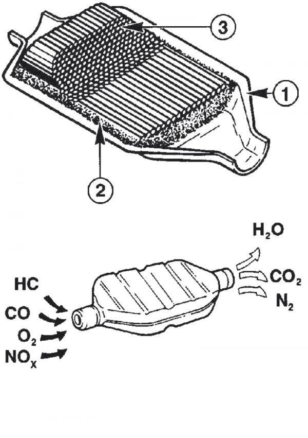 Рис.2 Каталитический нейтрализатор в разрезе: 1 - корпус, 2 - уплотнение, 3 - соты катализатора.