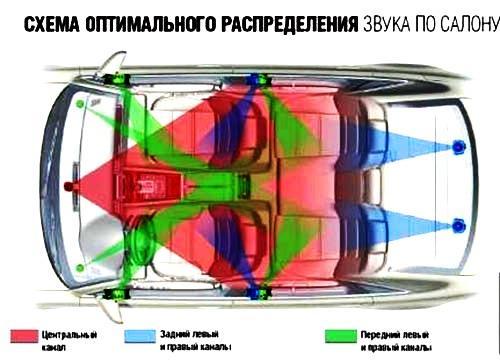 Как установить сабвуфер в машину своими руками схема