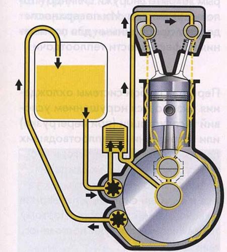 смазочная система