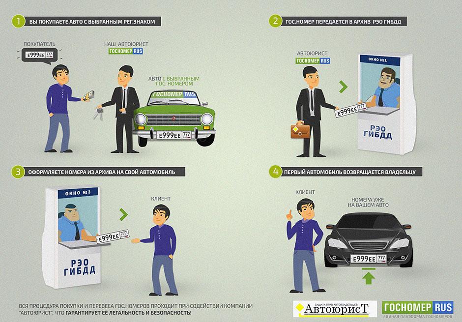 схема покупки автомобиля с рук 2016