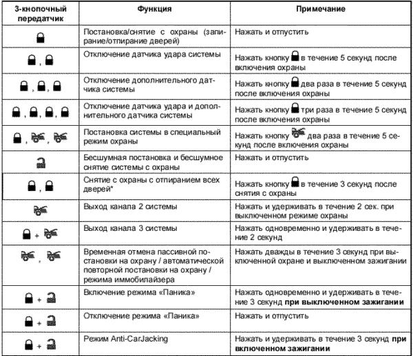 Инструкция к сигнализации кгб tfx 5