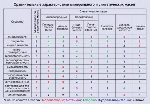 таблица минеральных масел