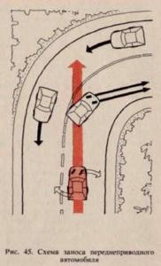 Что делать при заносе на переднем приводе