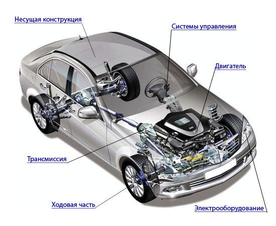 Что находится под капотом автомобиля для чайников