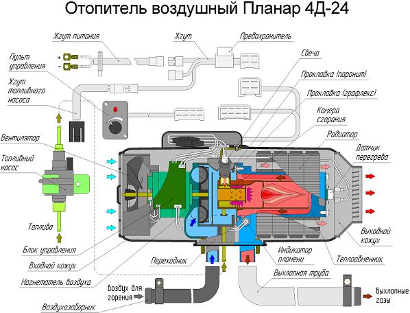 Планар -4Д