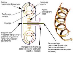 схема конструкция коробки передач