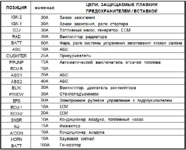 Схема предохранителей хендай гетц на русском