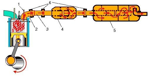 Схема системы выпуска