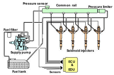 Common Diesel Injection