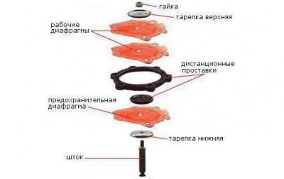 shema-ustroystva-diafragmennogo-uzla_small.jpg